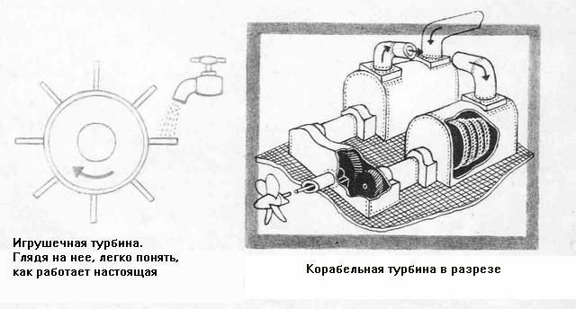 если простые паровые двигатели для корабликов скульптура, рисунок